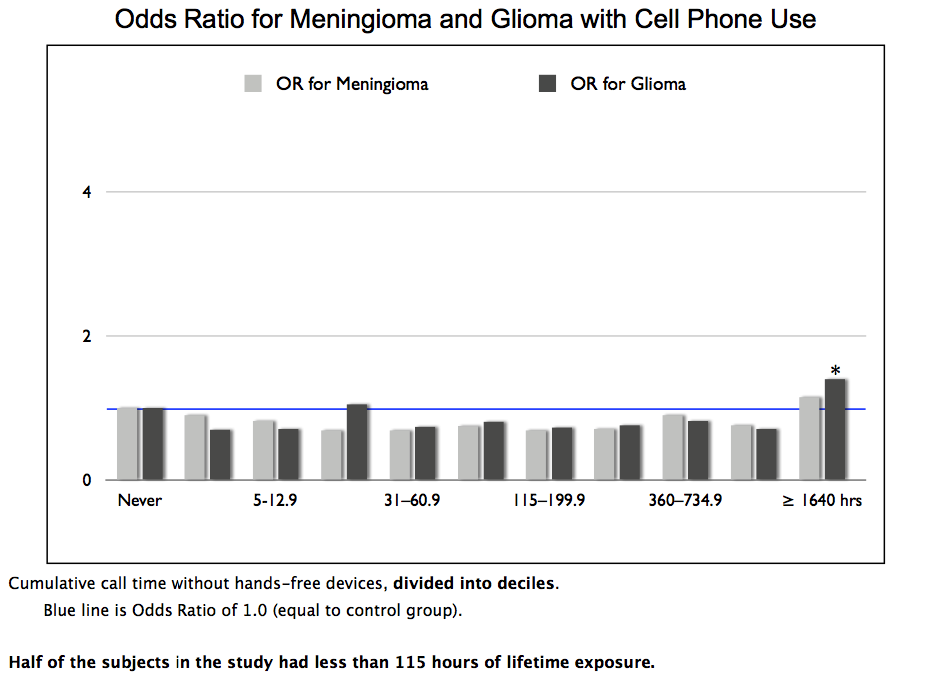 Hold the phone, Central! Cellphone radiation can cause ...