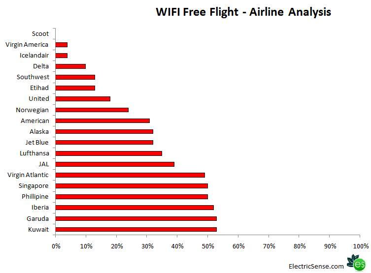 wifi radiation airline analysis