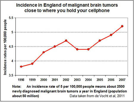 mobile phones causing brain tumours We still don't know if cell phones cause cancer or not  for glioma, a malignant  type of brain cancer, among the heaviest mobile phone users.