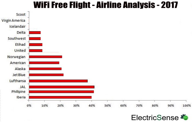 WiFi Radiation In Planes – What Are The Dangers ?