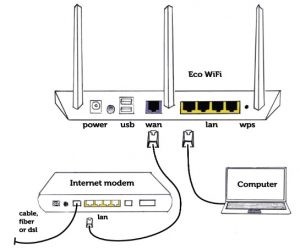 low radiation wifi router set up