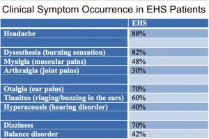 electro-hypersensitivity symptoms
