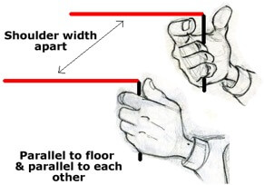 Drawings of hand holding L rods on GPS line - Shoulder width apart EMFs