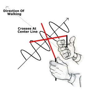 Drawings of hand holding L rods on GPS line - L rod crossing on center line EMFs