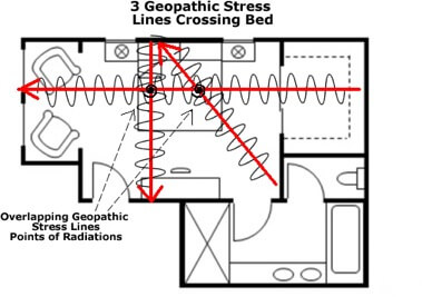 Floorplan 2 - 3 GPS lines with fields EMFs