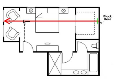 Floorplan 7 -GPS Line 1 L rods turned right with block shown EMFs