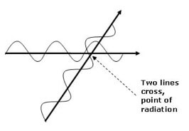 Point of radiation drawing EMFs