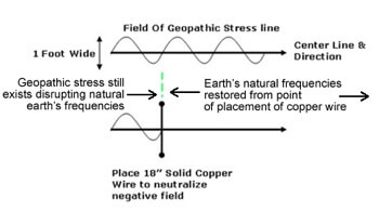 Blocking geopathic stress with copper wire