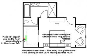 Floorplan geopathic stress blocked using wire EMFs