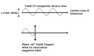 Blocking stress with copper wire drawing EMFs