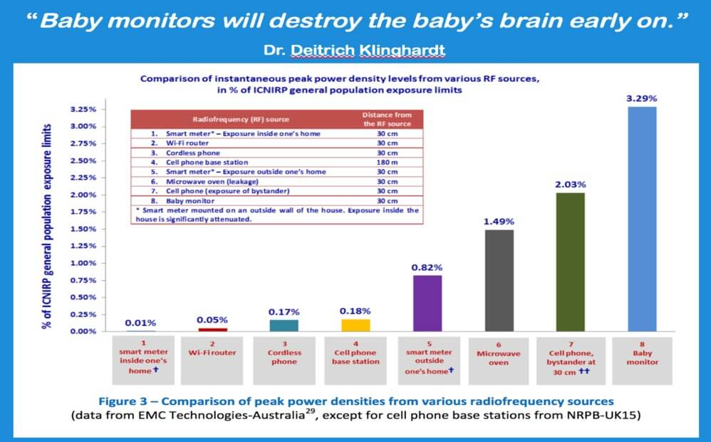 Baby Monitor radiation dangers compared to other wireless devices