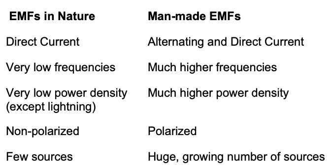 Difference between EMFs in nature and man made EMFs