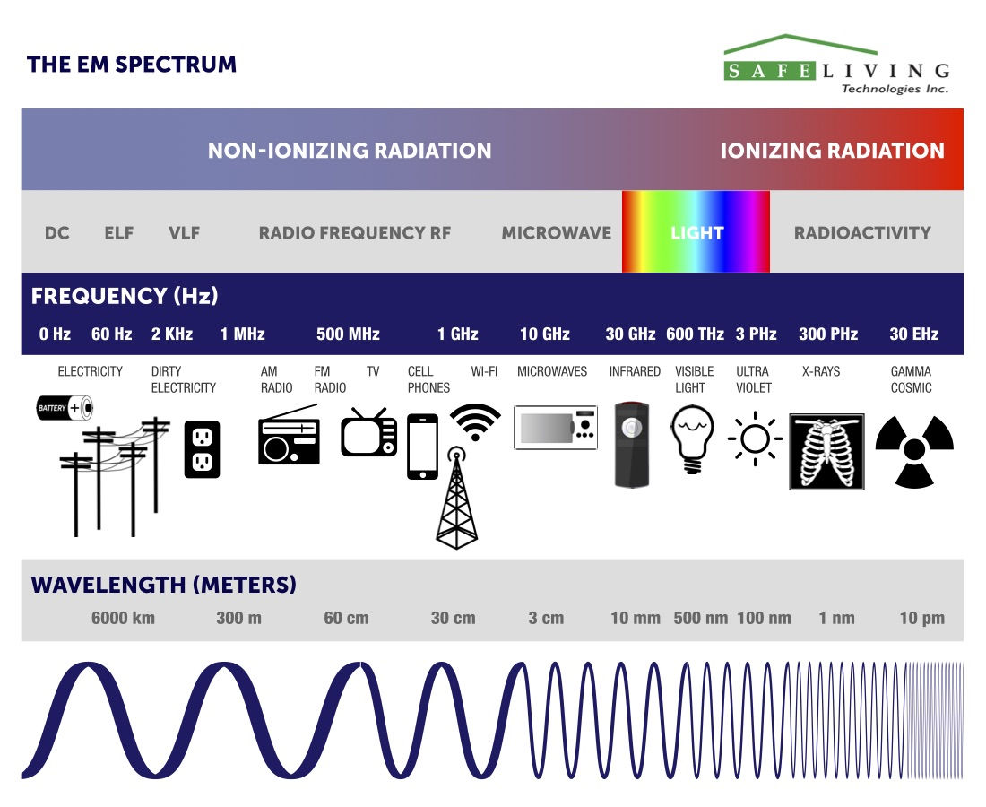 EMF Spectrum with radiation frequencies