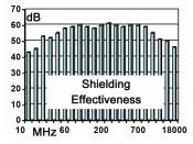 RF shielding mesh
