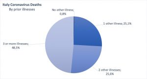 graphic of Italy coronavirus deaths by percentage