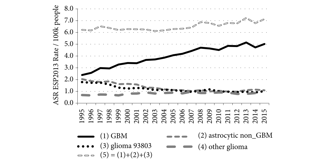 C71 glioma cases diagnosed between 1995 and 2015