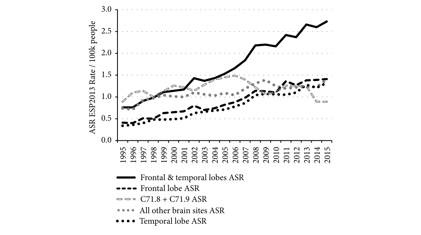 Frontal and temporal lobe GBM age–standardised incidence rates by tumour site and year