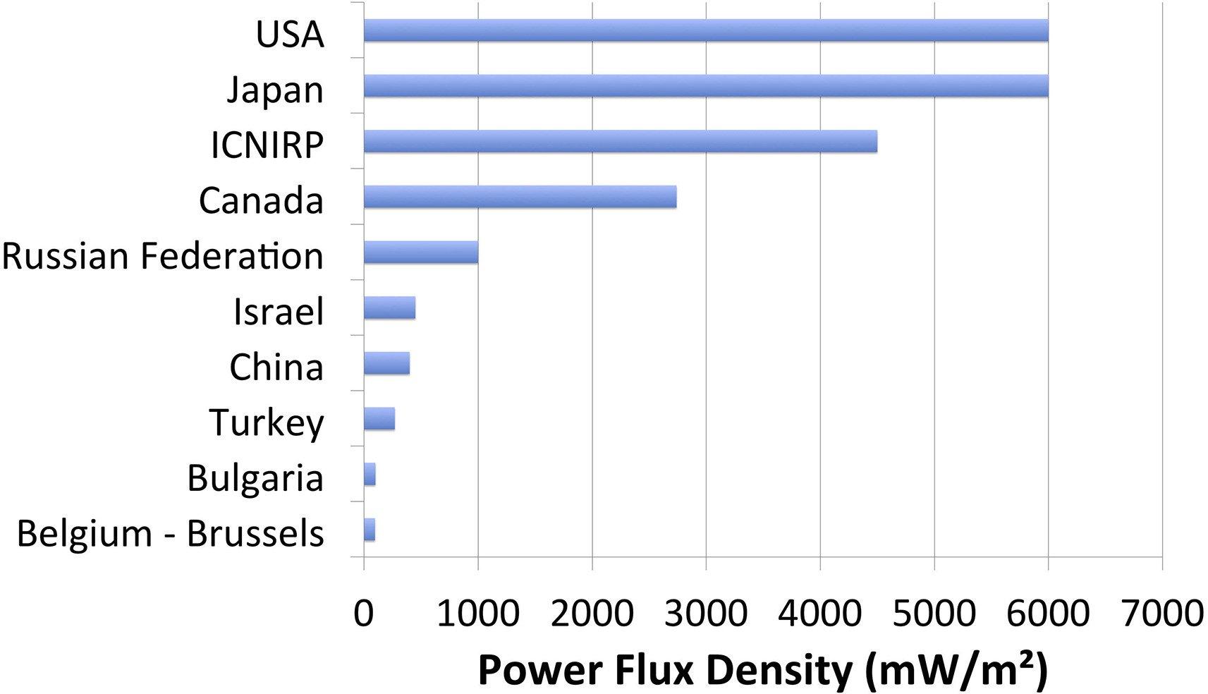 Power flux density